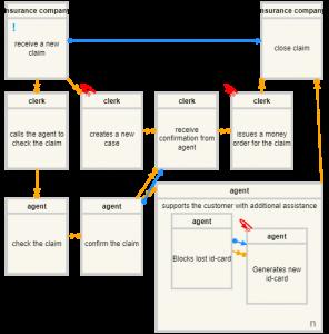 BPMAI: Example 2