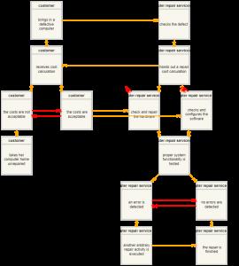 BPMAI Example 3