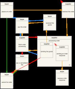 Demo BPM 18 - Process change - Order Management